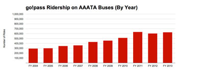 Chart 6: Fixed-route AAATA ridership by year for rides taken under the getDowntown go!pass program (red). (Data from AAATA charted by The Chronicle.)