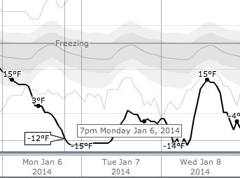 Graph from weatherspark.com showing the -12 F temperature at the start of the city council meeting.