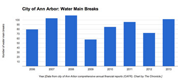 Bar-Chart-Water-Mains-small