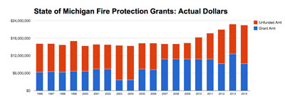 State of Michigan Fire Protection Grants: Actual Dollars (Data from State of Michigan, chart by The Chronicle.)