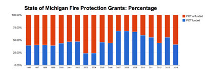 State of Michigan Fire Protection Grants: Percentage of Formula Funded (Data from State of Michigan, chart by The Chronicle.)
