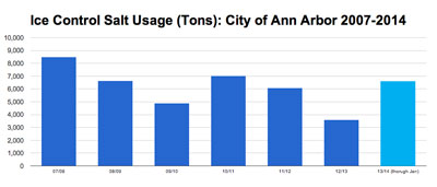 Ice control salt usage in the city of Ann Arbor by year. (Data from the city of Ann Arbor. Chart by The Chronicle.)