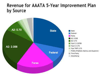 Pie Chart of Revenue Sources for AAATA Five-Year Transit Improvements