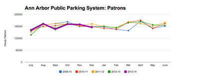 Year over year for the last four and a half years, the number of hourly patrons – those paying by the hour, not with monthly permits, has been essentially flat.(Data from the DDA, chart by The Chronicle.)