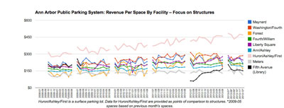 The Library Lane parking structure revenue per space has started to settle in at a level that is slightly above the average revenue per on-street metered space. (Data from the DDA, chart by The Chronicle.)