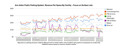 The two large surface lots downtown show the highest revenue per space of any of the facilities. (Data from the DDA, chart by The Chronicle.)