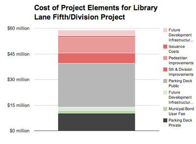 Chart 3: Cost of Project Elements for Library Lane Fifth and Division Project. Focus on parking deck.