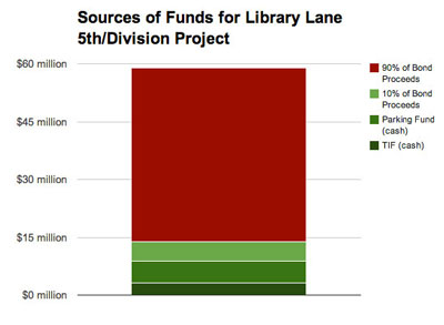 Chart 1: Sources of Funds for Library Lane, Fifth and Division project.