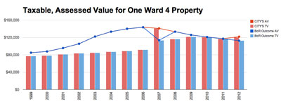 Chart 1: Taxable and assessed value for a Ward 4 property as evaluated by the city (reds) and the board of review on appeal (blues). The property changed hands in 2006. An appeal to the board of review was granted in 2007, but the city assessor appears not to have used the reduced amount in calculating the assessment in 2008.