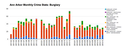 Ann Arbor Monthly Crime Statistics for Burglary (Data from crimemapping.com. Chart by the Chronicle.)