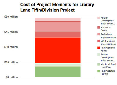 Chart 2: Cost of Project Elements for Library Lane Fifth and Division Project.