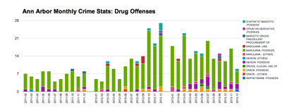 Ann Arbor Monthly Crime Statistics for Drug Offenses (Datat from crimemapping.com. Chart by the Chronicle.)