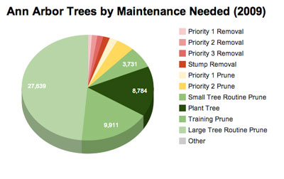 Ann Arbor trees in public right of way by their type of maintenance needed. Chart by The Chronicle with data from 2009 city of Ann Arbor inventory.
