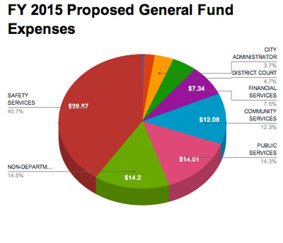 Makeup of the FY 2015 Ann Arbor general fund budget.