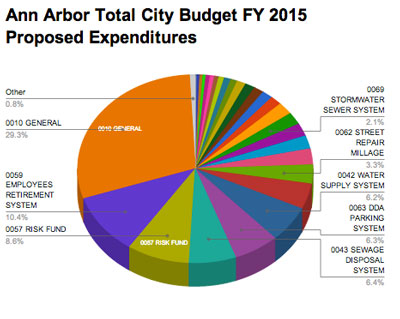 Total city of Ann Arbor budget for FY 2015. The orange wedge is the general fund.