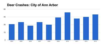 Since 2004 the number of vehicle-deer crashes in Ann Arbor has shown a slight upward trend. (Data from michigantrafficcrashfacts.org, chart by The Chronicle)