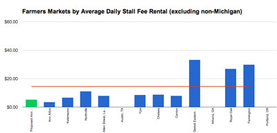Comparative chart of stall rental rates, excluding those in other states. Ann Arbor's current rate is the leftmost blue bar. Ann Arbor's proposed market stall rental rate is shown in green. The red horizontal line is the average. (Chart by The Chronicle with data from the city of Ann Arbor.)