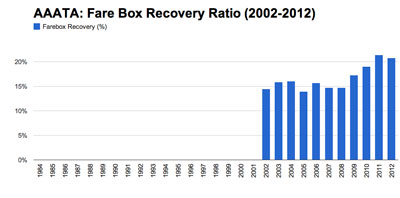 AAATA <strong>Farebox Recovery Historical Trend </strong>  with data from  Integrated National Transit Database Analysis System (INTDAS), developed for Florida Department of Transportation by Lehman Center for Transportation Research, Florida International University.