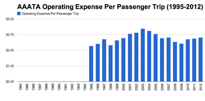 AAATA <strong>Farebox Operating Expense Per Passenger Trip </strong>  with data from  Integrated National Transit Database Analysis System (INTDAS), developed for Florida Department of Transportation by Lehman Center for Transportation Research, Florida International University.