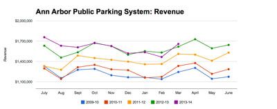 Overall Parking System Revenue has actually been almost flat for the most recent six-month period.