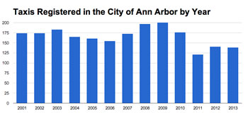 Number of taxicabs licensed in Ann Arbor by Year. (Data from the city of Ann Arbor, chart by The Chronicle.)