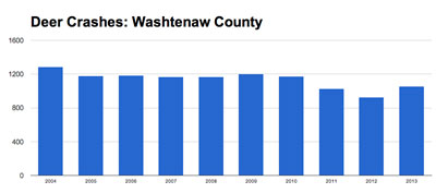 Since 2004 the number of vehicle-deer crashes in Washtenaw County has shown a slight downward trend. (Data from michigantrafficcrashfacts.org, chart by The Chronicle)
