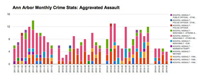 Ann Arbor Monthly Crime Stats: Aggravated Assault (Data from crimemapping.com, chart by The Chronicle)