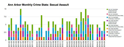 Ann Arbor Monthly Crime Stats Sexual Assault (Data from crimemapping.com, chart by The Chronicle)
