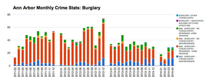 Ann Arbor Monthly Crime Stats: Burglary (Data from crimemapping.com, chart by The Chronicle)
