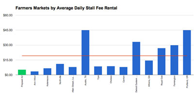 Comparative chart of stall rental rates, including three in other states. Ann Arbor's current rate is the leftmost blue bar. Ann Arbor's proposed market stall rental rate is shown in green. The red horizontal line is the average. (Chart by The Chronicle with data from the city of Ann Arbor.)