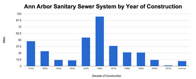 Ann Arbor Sanitary Sewer System by Year of Construction (Data from the city of Ann Arbor, chart by The Chronicle)