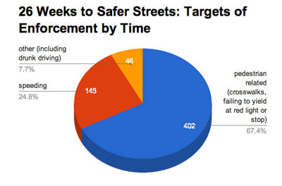 26 Weeks to Safer Streets: Targets of Enforcement by Time (Data from the city of Ann Arbor, Chart by The Chronicle)