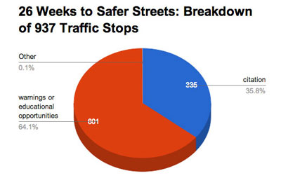 26 Weeks to Safer Streets: Breakdown of 937 Traffic Stops (Data from the city of Ann Arbor, Chart by The Chronicle)
