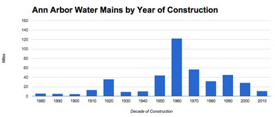 Ann Arbor Water System by Year of Construction (Data from the city of Ann Arbor, chart by The Chronicle)