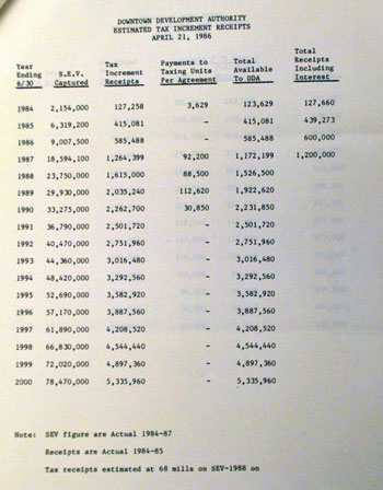 April 21, 1986 past valuations of increment with projections. In the first year, 1984, the valuation of the increment was $2,154,000 – which was less than expected in the draft budget, but still $154,000 more than anticipated in the TIF plan.