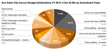 Ann Arbor City Council Budget Deliberations FY 2015: 4 Hrs 45 Min by Amendment Topic