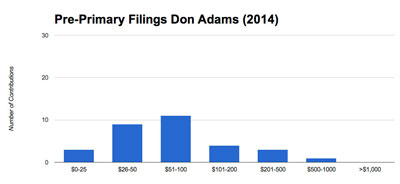 Adams raised a total of $4,570 from 31 contributions for a mean contribution of $147. The median contribution was $100.