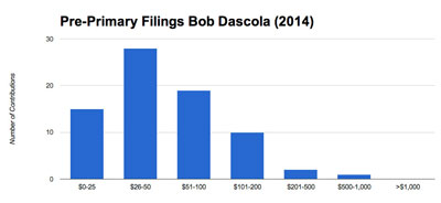 Dascola raised a total of $7,385 from 75 contributions for a mean contribution of $98. The median contribution was $50.