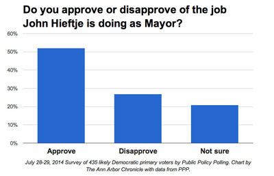 July 28-29, 2014 Survey of 435 likely Democratic primary voters by Public Policy Polling. 52% of Ann Arbor voters approve of mayor John Hieftje's performance, 27% disapprove, and 21% are unsure about his performance.