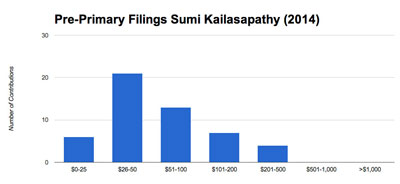 Kailasapathy raised a total of $5,345 from x contributions for a mean contribution of $104. The median contribution was $50
