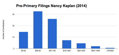 Kaplan raised a total of $16,314 from 132 contributions for a mean contribution of $123. The median contribution was $50.