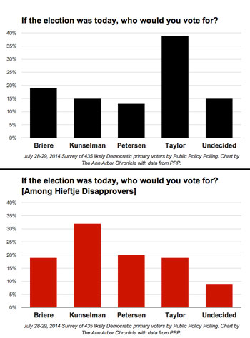 July 28-29, 2014 Survey of 435 likely Democratic primary voters by Public Policy Polling. <strong>Top Chart among all voters:</strong> Christopher Taylor (39%); Sabra Briere (19%); Stephen Kunselman (15%); Sally Petersen (13%); Undecided (15%).  <strong>Bottom Chart (if the election were conducted among those who disapproved of current mayor John Hieftje's performance)</strong>: Christopher Taylor (19%); Sabra Briere (19%); Stephen Kunselman (32%); Sally Petersen (20%); Undecided (9%).