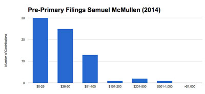McMullen raised a total of $5,248. from 88 contributions for a mean contribution of $59. The median contribution was $25.