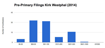 Westphal raised a total of $12,420 from 95 contributions for a mean contribution of $130. The median contribution was $100.