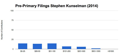 Stephen Kunselman raised $7,474 from 59 contributions for an mean donation of $126. The median contribution was $75.