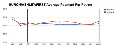 Chart 7: Huron/Ashley/First Average Payment Per Patron (City of Ann Arbor public parking system data from the Ann Arbor Downtown Development Authority, charts by The Chronicle.)