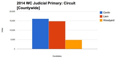 This chart shows the countywide results in the 22nd circuit court race. Patrick Conlin and Veronique Liem prevailed over Michael Woodyard to advance to the Nov. 4 general election.