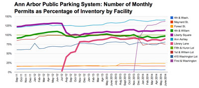 Chart 4: Permits as Percentage of Inventory by Facility (City of Ann Arbor public parking system data from the Ann Arbor Downtown Development Authority, charts by The Chronicle.)