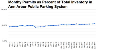 Chart 6: Monthly Permits as Percent of Inventory (City of Ann Arbor public parking system data from the Ann Arbor Downtown Development Authority, charts by The Chronicle.)