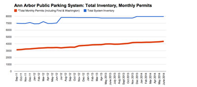 <strong>Chart 5: Total Inventory and Total Permits</strong> (City of Ann Arbor public parking system data from the Ann Arbor Downtown Development Authority, charts by The Chronicle.)